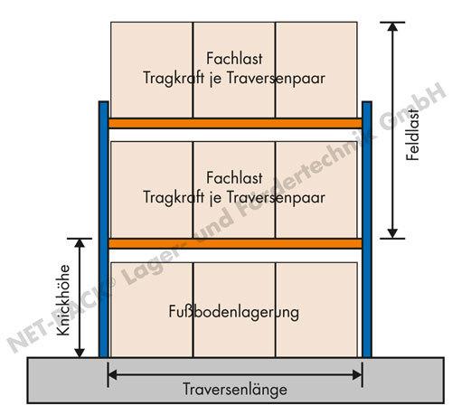 Lastschema-Knicklaenge-Fachlast-Feldlast